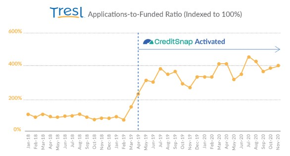 Tresl Performance With Creditsnap